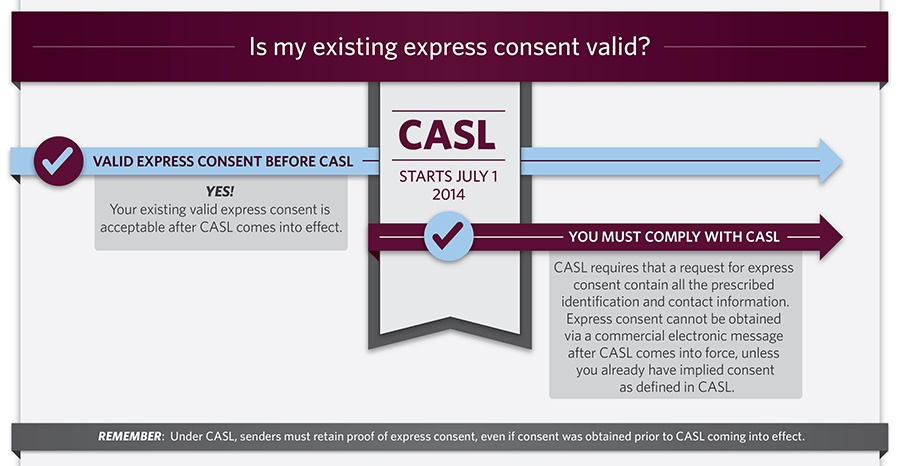 CASL - Is My Existing Express Consent Valid