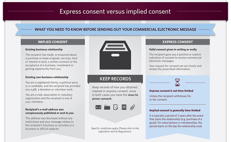 CASL - Canada's Anti-Spam Legislation - Express Consent Versus Implied Consent