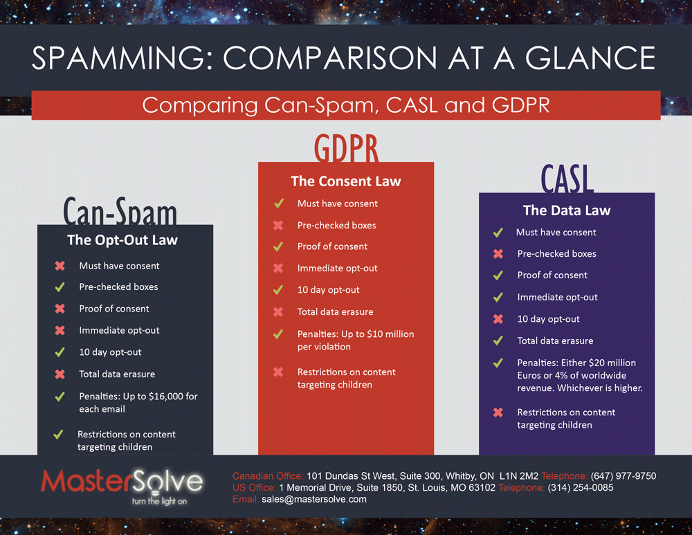 A Comparison of Can-Spam, CASL, and GDPR.