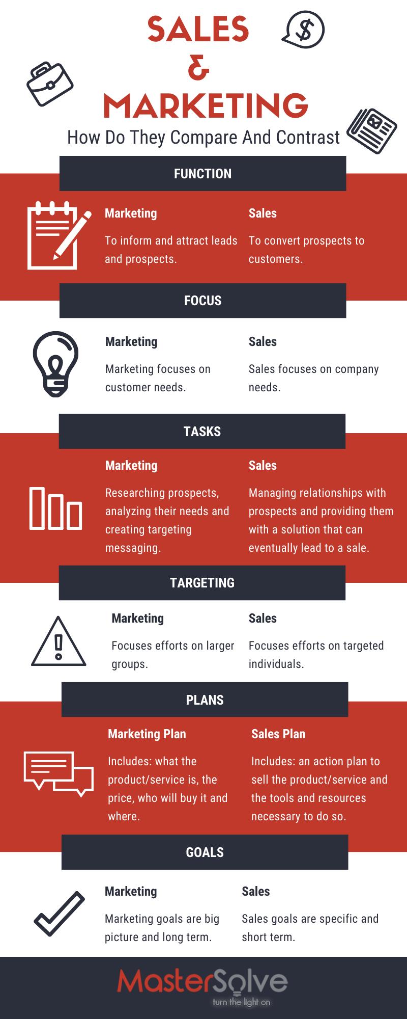 How Do You Compare Sales & Marketing?