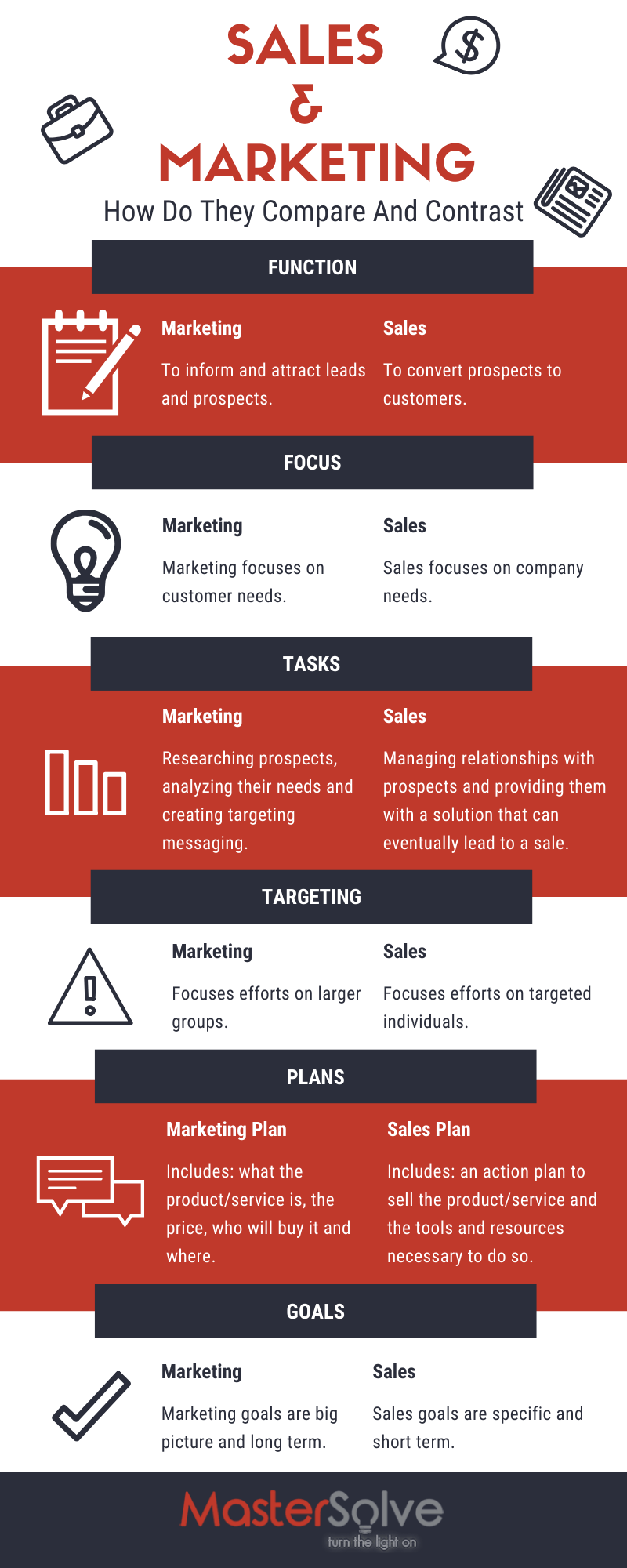 How Do You Compare Sales & Marketing?