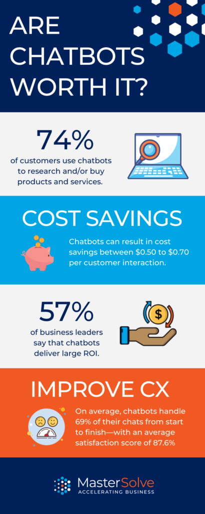 Are Chatbots Worth It? Infographic