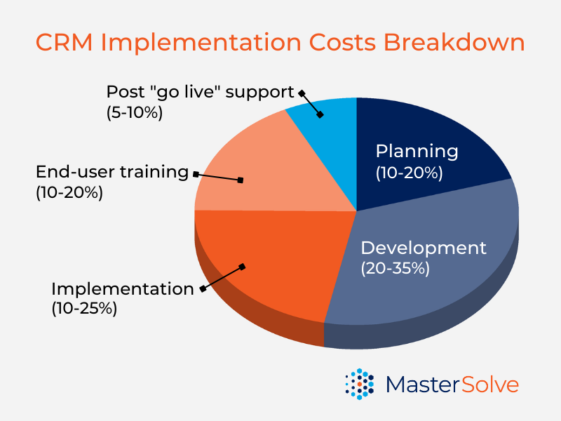 CRM Implementation Phases - Percentages of Overall Implementation Budget