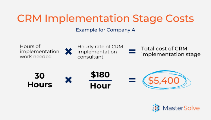 Calculation of what the implementation stage of a CRM implementation would cost
