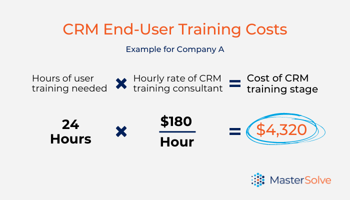 A calculation of costs for training after a CRM implementation