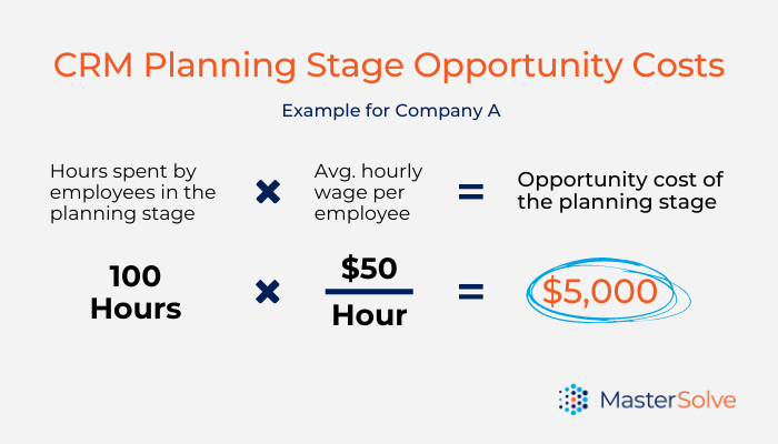 Calculation of planning stage CRM implementation opportunity costs