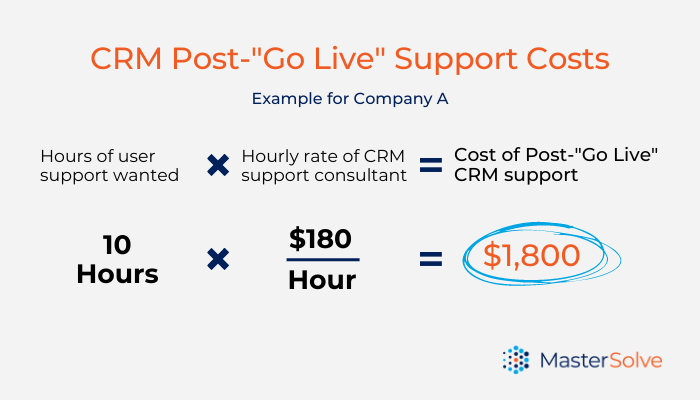 Calculation of go live costs after CRM implementation