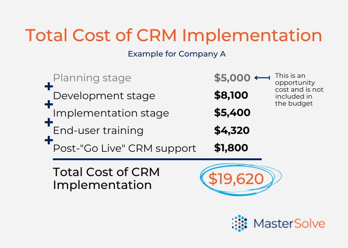 Calculation of the total Cost of a CRM Implementation