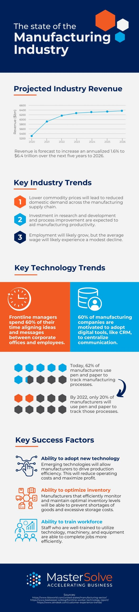 Manufacturing Trends infographic